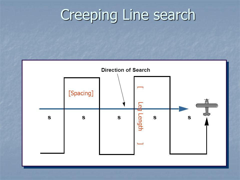 Creeping Line search [Spacing] s s [ Leg Length ] s s s